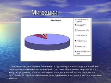 Миграции. Как видно из диаграммы, большинство уроженцев нашего города и район...