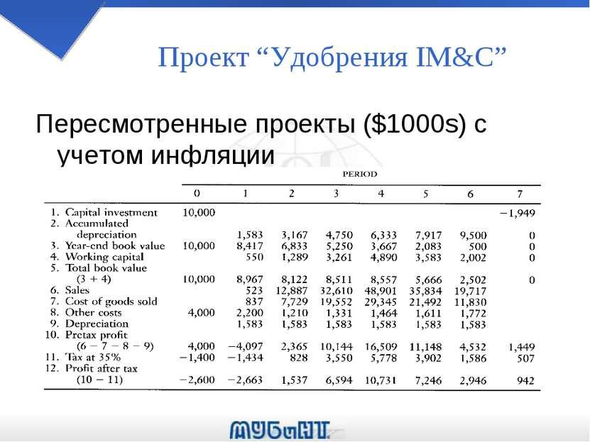 """Проект """"Удобрения IM&C"""" Пересмотренные проекты ($1000s) с учетом инфляции"""
