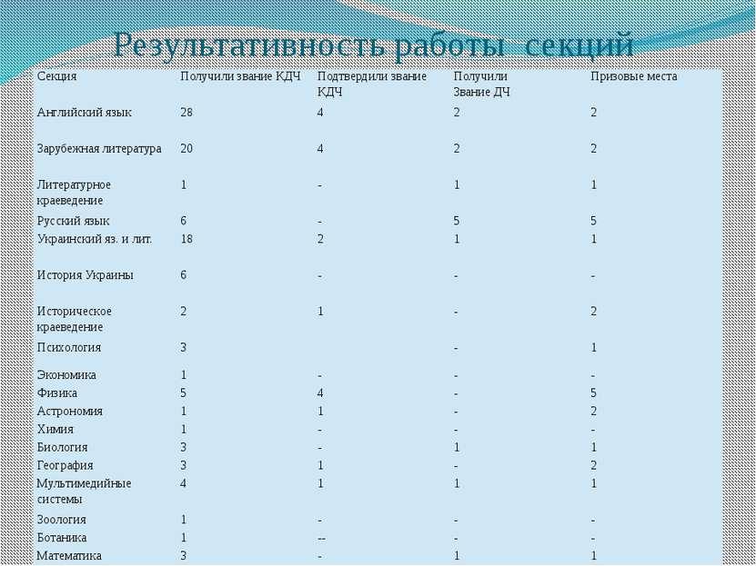 Результативность работы секций Секция Получили звание КДЧ Подтвердили звание ...