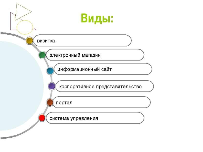 Виды: портал корпоративное представительство информационный сайт электронный ...