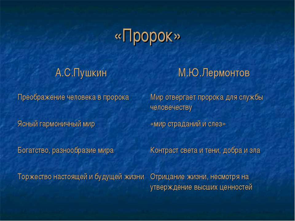 «Пророк» А.С.Пушкин М.Ю.Лермонтов Преображение человека в пророка Мир отверга...