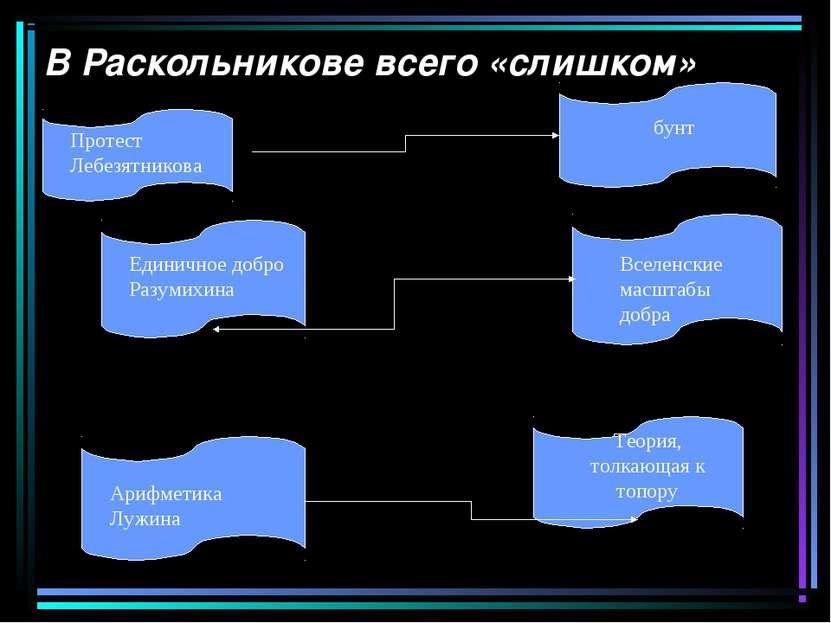 В Раскольникове всего «слишком» Протест Лебезятникова бунт Единичное добро Ра...