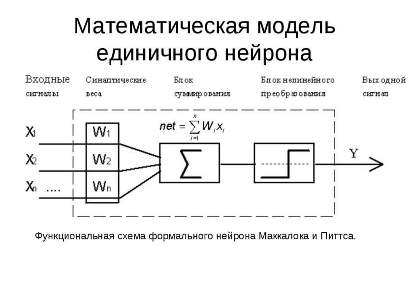 Математическая модель единичного нейрона Функциональная схема формального ней...
