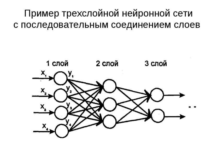 Пример трехслойной нейронной сети с последовательным соединением слоев