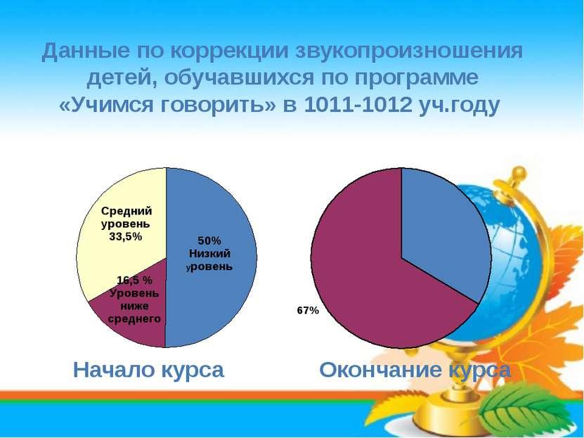 Данные по коррекции звукопроизношения детей, обучавшихся по программе «Учимся...