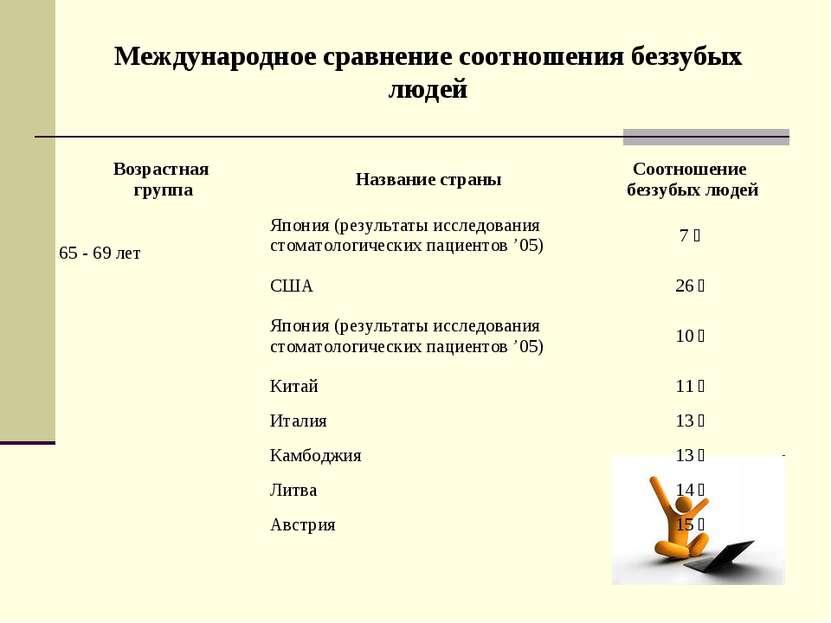 Международное сравнение соотношения беззубых людей Возрастная группа Название...
