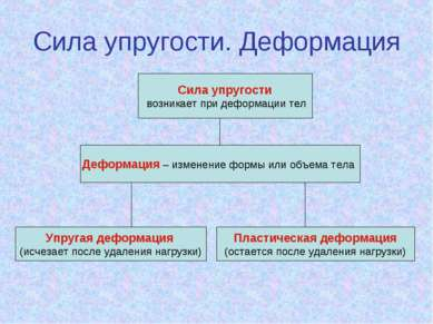 Сила упругости. Деформация Сила упругости возникает при деформации тел Деформ...