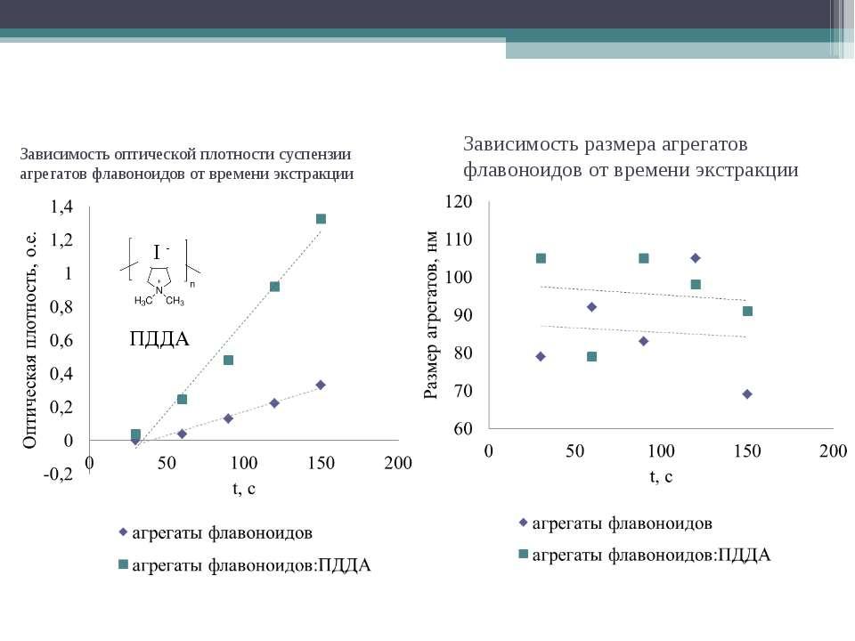 Зависимость оптической плотности суспензии агрегатов флавоноидов от времени э...