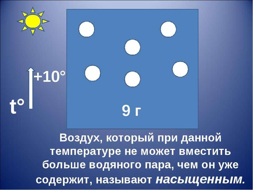 Воздух, который при данной температуре не может вместить больше водяного пара...