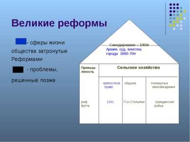 Великие реформы - сферы жизни общества затронутые Реформами - проблемы, решен...