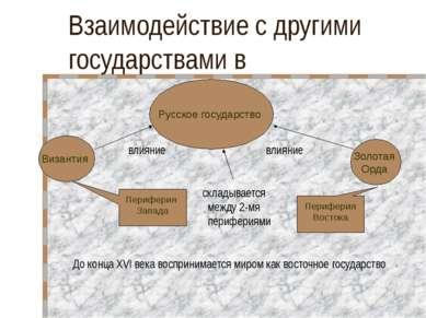 Периферия Востока Периферия Запада Взаимодействие с другими государствами в в...