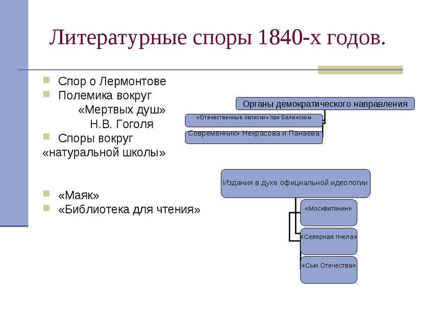Литературные споры 1840-х годов. Спор о Лермонтове Полемика вокруг «Мертвых д...