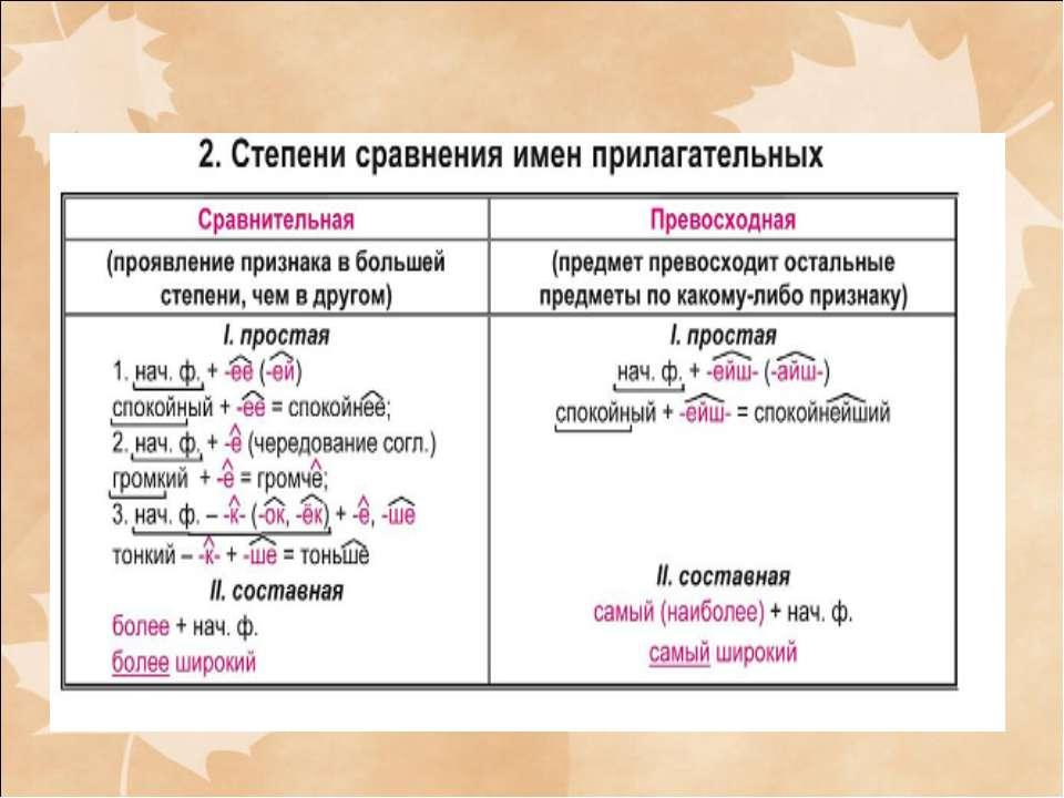 """Презентация """"Морфология и орфография. Морфологический разбор слова"""" - скачать бесплатно"""