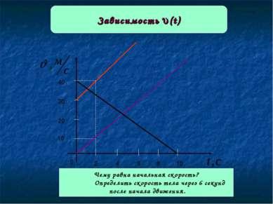 Зависимость (t) 0 2 6 8 10 4 10 20 30 40 Чему равна начальная скорость? Опред...