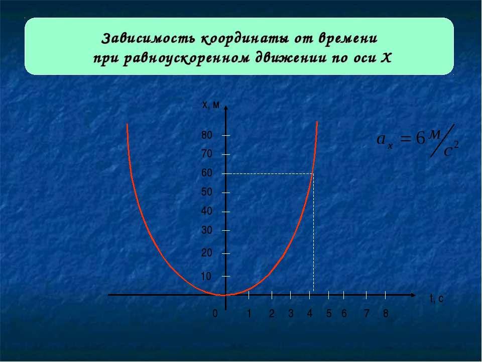 Зависимость координаты от времени при равноускоренном движении по оси Х 0 1 2...