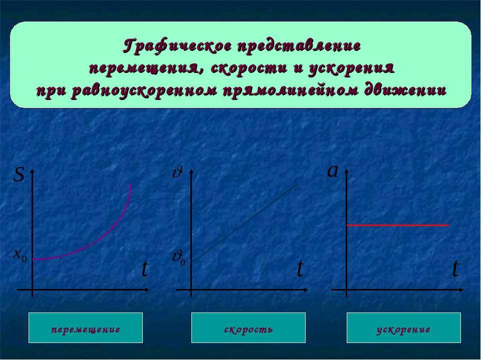 Графическое представление перемещения, скорости и ускорения при равноускоренн...