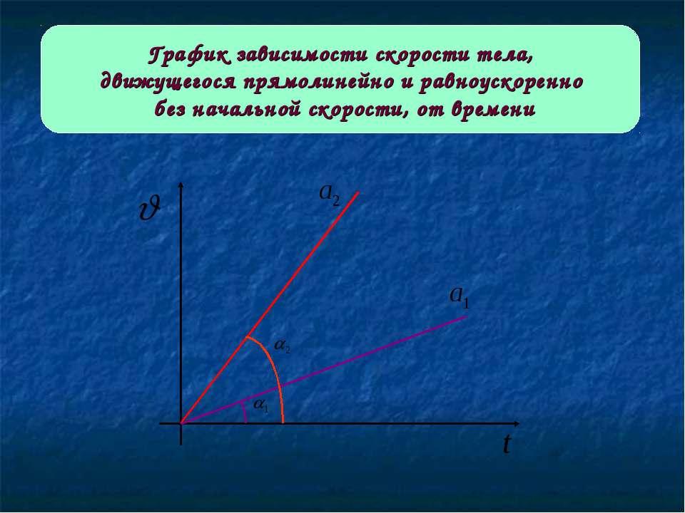 График зависимости скорости тела, движущегося прямолинейно и равноускоренно б...