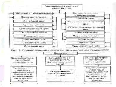Рис.2. Управляющая система предприятия