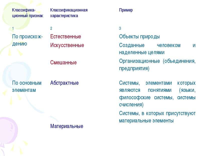 Классифика-ционный признак Классификационная характеристика Пример 1 2 3 По п...