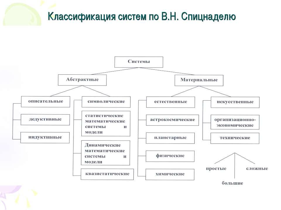 Классификация систем по В.Н. Спицнаделю