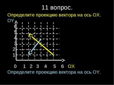 11 вопрос. Определите проекцию вектора на ось ОХ. ОY 6 5 4 3 2 1 0 1 2 3 4 5 ...