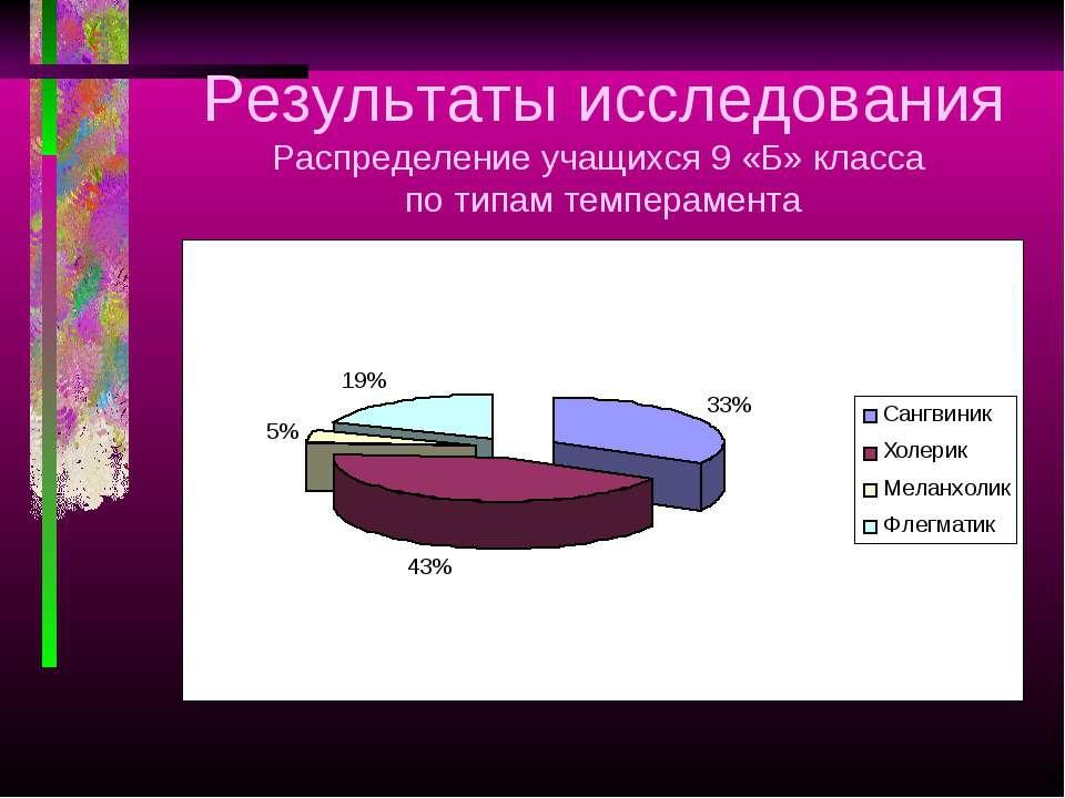 Результаты исследования Распределение учащихся 9 «Б» класса по типам темперам...
