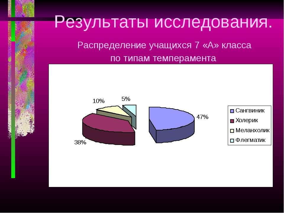 Результаты исследования. Распределение учащихся 7 «А» класса по типам темпера...