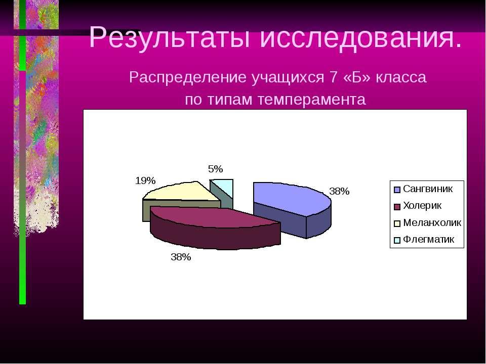 Результаты исследования. Распределение учащихся 7 «Б» класса по типам темпера...