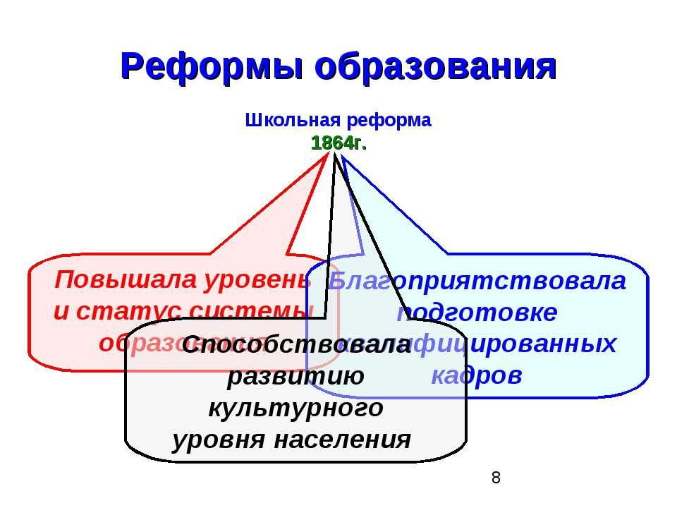 Реформы образования Школьная реформа 1864г. Повышала уровень и статус системы...