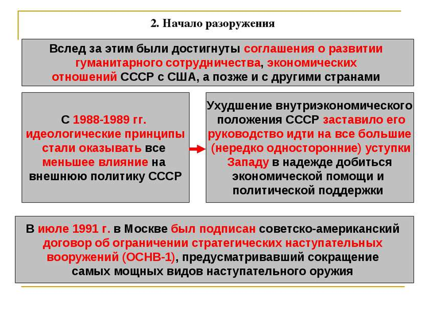 2.Начало разоружения Вслед за этим были достигнуты соглашения о развитии гум...