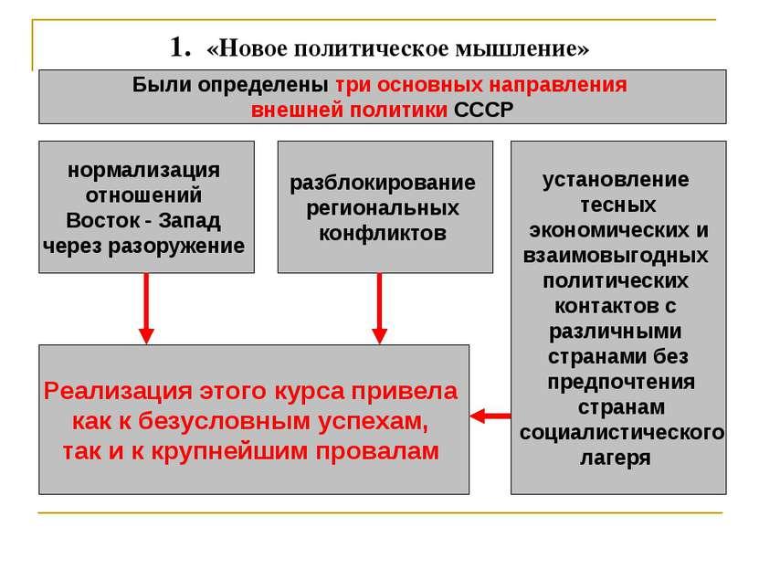 1. «Новое политическое мышление» Были определены три основных направления вн...