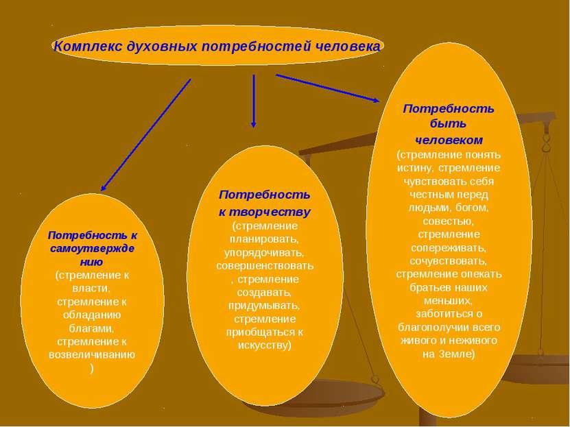 Потребность к самоутверждению (стремление к власти, стремление к обладанию бл...