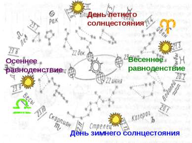 День летнего солнцестояния День зимнего солнцестояния Весеннее равноденствие ...
