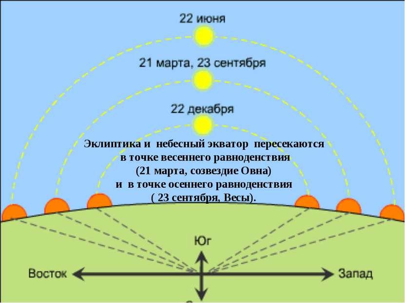 Эклиптика и небесный экватор пересекаются в точке весеннего равноденствия (21...