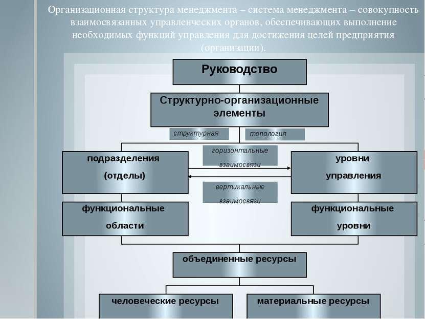 Организационная структура менеджмента – система менеджмента – совокупность вз...