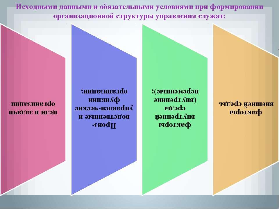 Исходными данными и обязательными условиями при формировании организационной ...