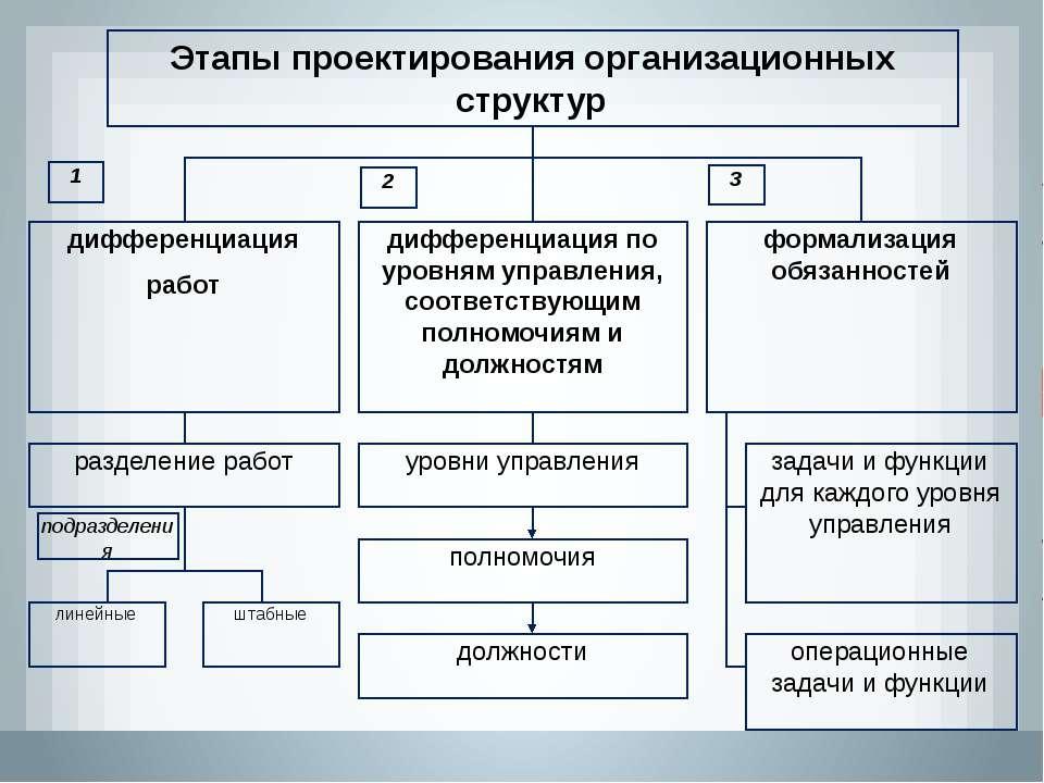 поздравлений подруге требования проектирования организационных структур ролях: