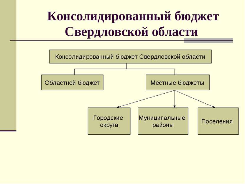 Консолидированный бюджет Свердловской области Консолидированный бюджет Свердл...