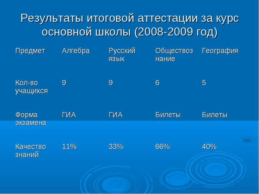 Результаты итоговой аттестации за курс основной школы (2008-2009 год)
