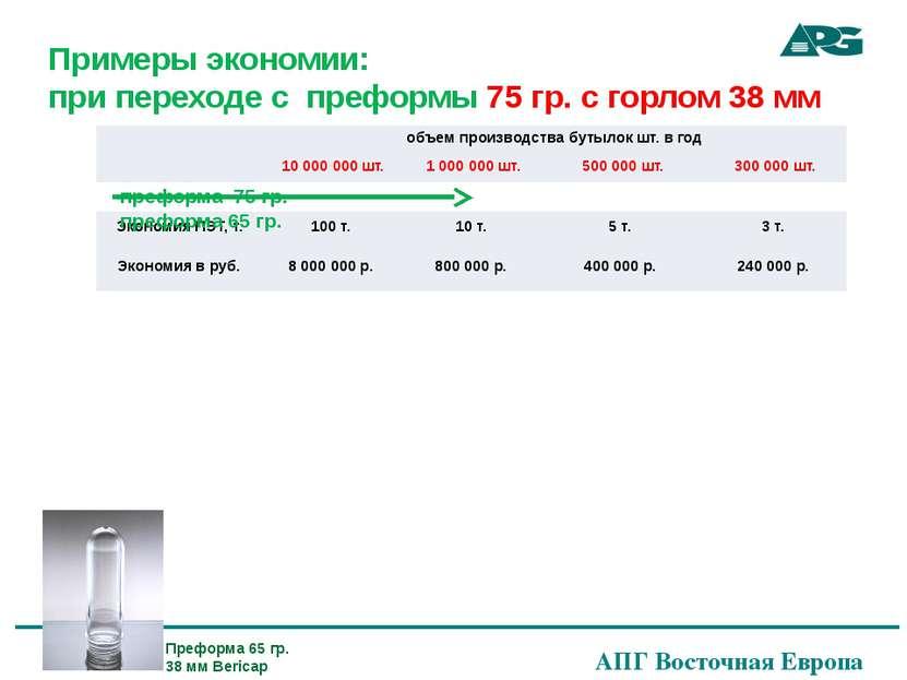 Примеры экономии: при переходе с преформы 75 гр. с горлом 38 мм преформа 75 г...