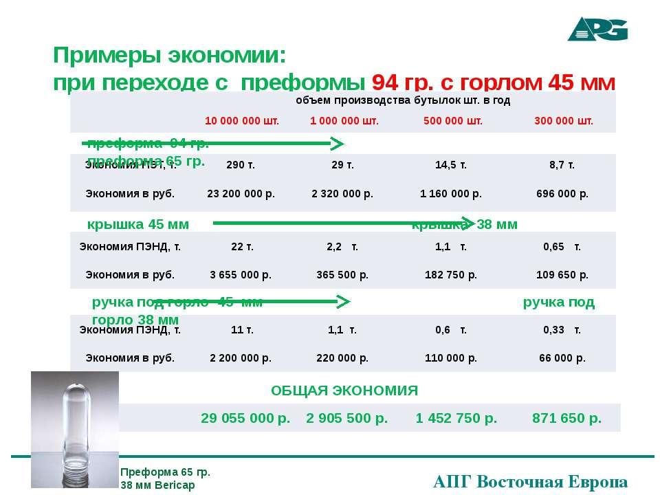 Примеры экономии: при переходе с преформы 94 гр. с горлом 45 мм преформа 94 г...