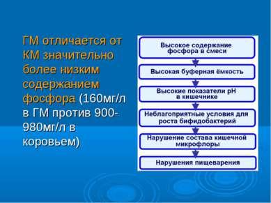 ГМ отличается от КМ значительно более низким содержанием фосфора (160мг/л в Г...