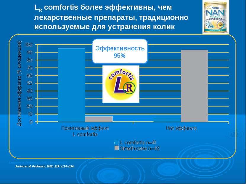 Savino et al. Pediatrics, 2007; 119: e124-e130. - 9 - LR comfortis более эффе...