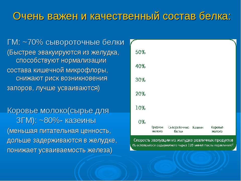 Очень важен и качественный состав белка: ГМ: ~70% сывороточные белки (Быстрее...