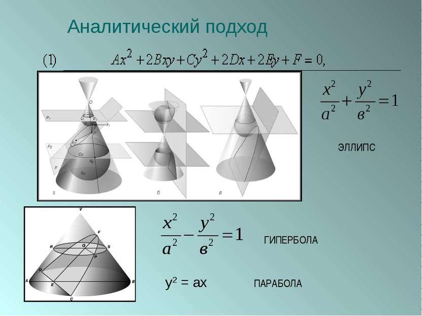 Аналитический подход y2 = ax ЭЛЛИПС ГИПЕРБОЛА ПАРАБОЛА