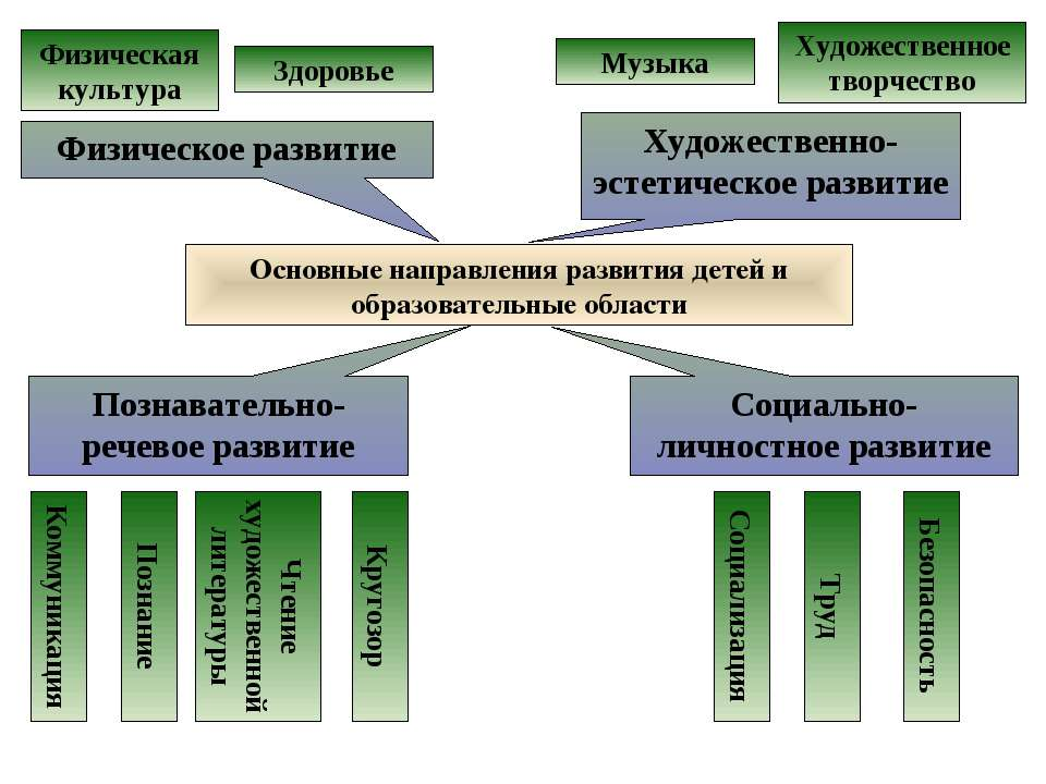 Основные направления развития детей и образовательные области Физическое разв...