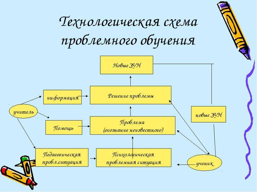Технологическая схема проблемного обучения Решение проблемы Новые ЗУН Проблем...