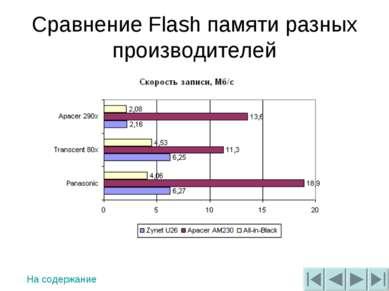 Сравнение Flash памяти разных производителей На содержание