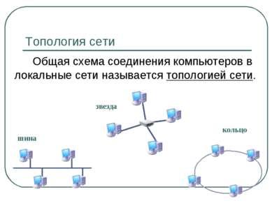 Топология сети Общая схема соединения компьютеров в локальные сети называется...