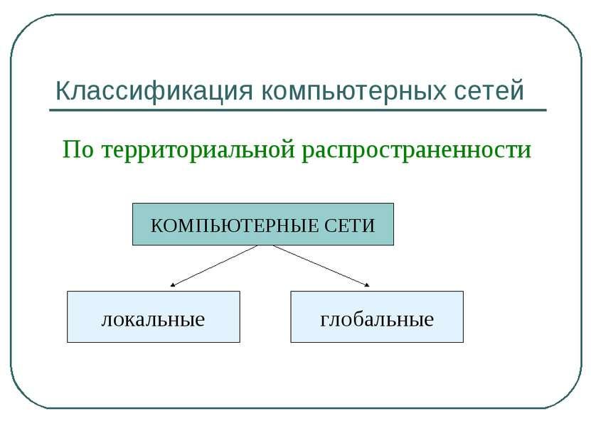 Классификация компьютерных сетей По территориальной распространенности КОМПЬЮ...